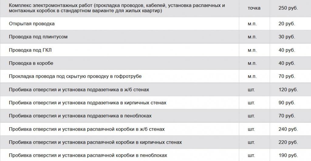 skolko-stoit-remont-kvartiry-v-novostroyke-vmeste-s-materialami-2016-2017-0008.jpg